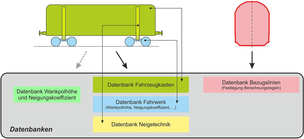 DIMA - Programmsystem zur Berechnung von Fahrzeughauptabmessungen